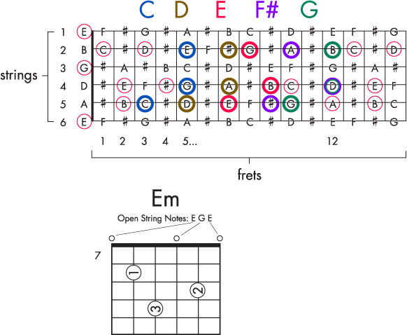 Learn E Minor Chord with Open Strings and Major Scale Notes