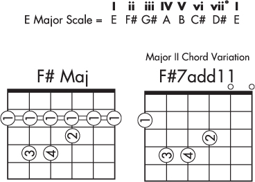 Guitar guitar chords explained : F#7Add11 Major II Chord Variation Explained