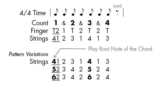 Eighth Guitar Fingerpicking Pattern for Beginners