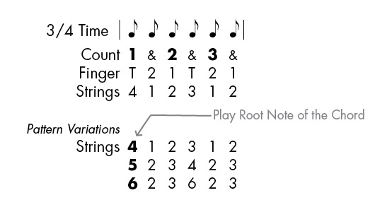Outstanding Ninth Chord Guitar Adornment - Basic Guitar Chords For ...